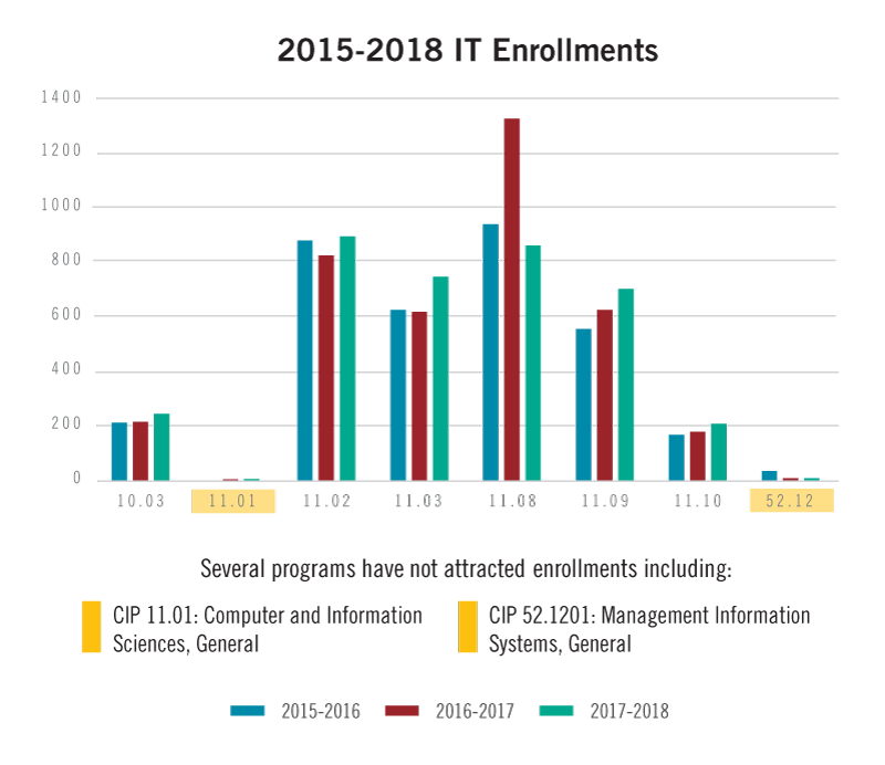 A visual representation of the information below about enrollment numbers in Computer and Information Technology programs from 2015-2018